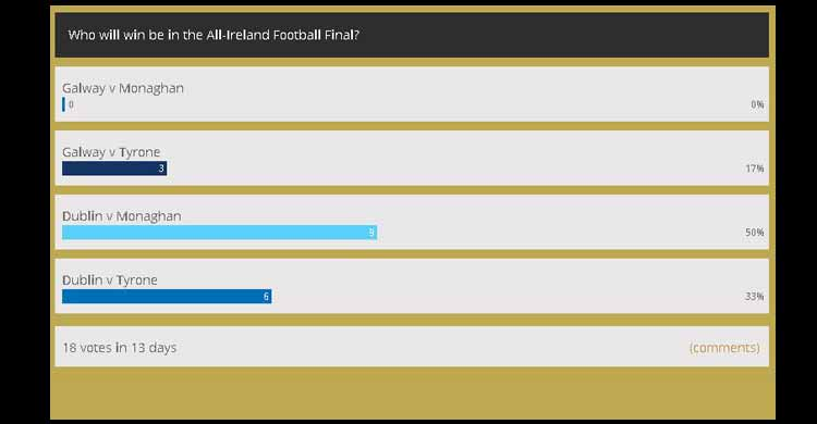 GAA Football championship Semi-Final Poll Results at Paul Geaney's Bar & Restaurant Dingle Wild Atlantic Way